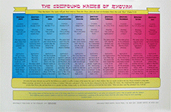 The Compound Names Of Jehovah Chart